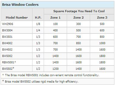 window-coolers-data-1